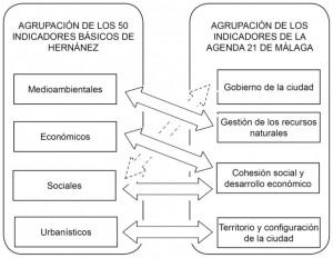 Figura 7. Relación entre los grupos de los 50 indicadores básicos descritos por Hernández y el conjunto de indicadores de la Agenda 21 de Málaga. Fuente: elaboración propia.