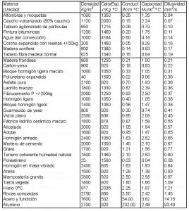 Tabla 1: Propiedades físicas de los materiales