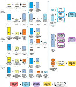Figura 10. Esquema básico del tratamiento de los flujos de energía y costes asociados a ellos en instalaciones de autoconsumo fotovoltaico con balance neto propuesto por el borrador de RD