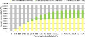 Figura 11: Distribución del consumo anual de la energía por potencia pico instalada en instalaciones de autoconsumo con balance neto propuesto en el proyecto de RD