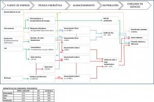 Imagen 14: Flujos de energía (de izq. a dcha.) desde su origen en las diversas fuentes primarias hasta las prestaciones obtenidas en los edificios.