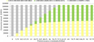Figura 15: Distribución del consumo anual de la energía por potencia pico instalada en instalaciones de autoconsumo con balance neto propuesto por la CNE