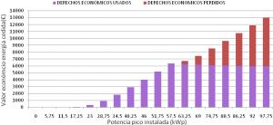 Figura 16: Gestión de los derechos de consumo acumulados por potencia pico instalada