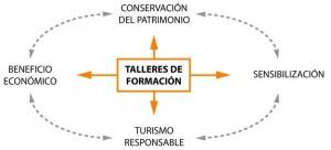 Figura 12: Esquema de funcionamiento de Terrachidia