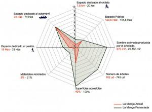 Figura 13: Diagrama comparativo. La Manga actual / La Manga Proyectada