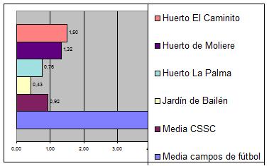 Comparativa Huertos